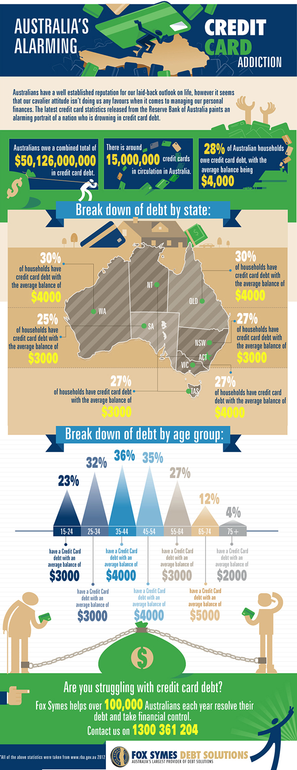 Australias Alarming Credit Card Addiction