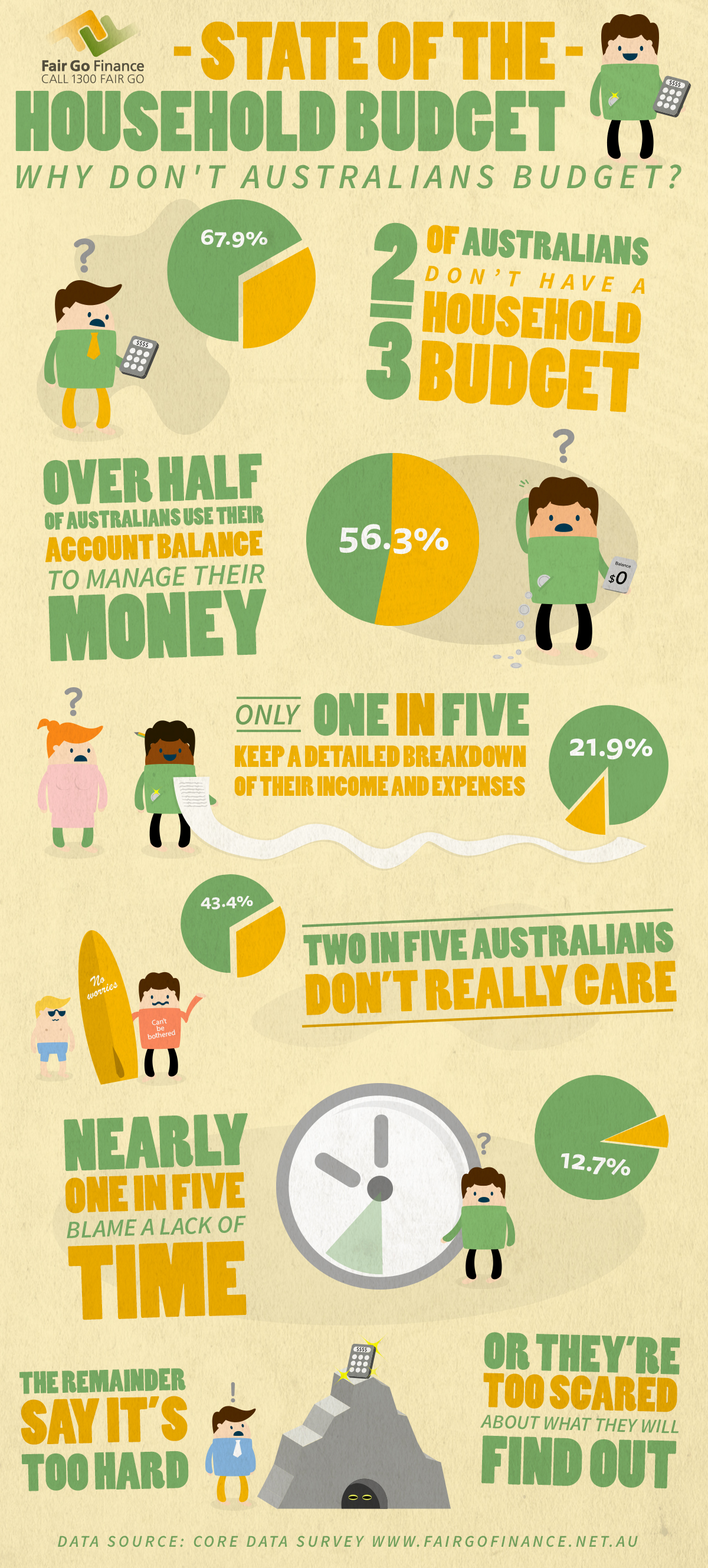 Fairgo Finance Infographic