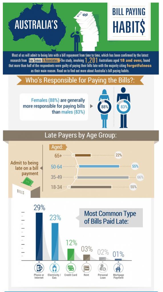 Bill Paying finance infographic - billpyaing - Infographic | Australia's Bill Paying Habits