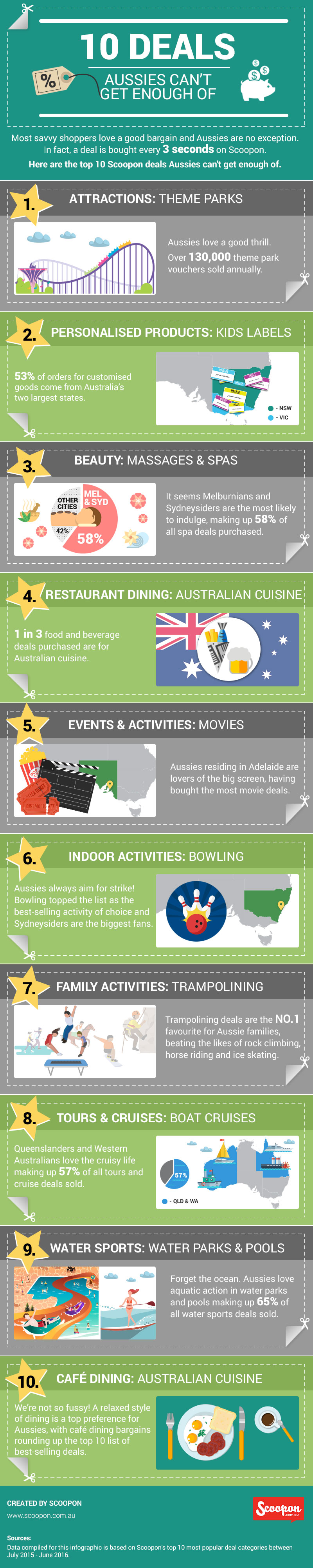 scoopon_10-deals-aussies-cant-get-enough-of_infographic_final-approved-1